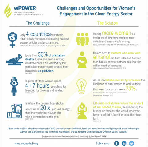 Infographic On Challenges And Opportunities For Women's Engagement In The Clean Energy Sector